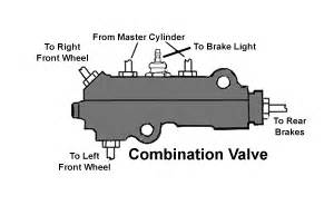 Brake Assist System Definition Automobile Brakes A Course On How They Work