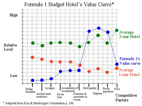 value curve analysis template value innovation the strategic logic of high growth
