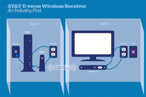 at t u verse tv wireless receiver the tech journal