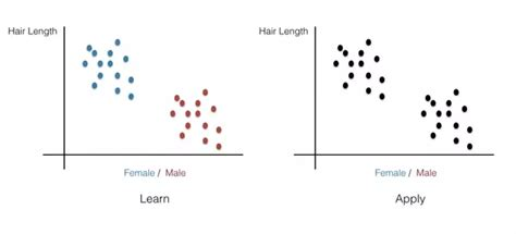 pattern recognition and machine learning quora what is the difference between clustering and