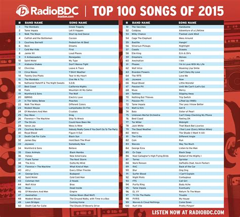 best list the top 100 songs of 2015 bdcwire