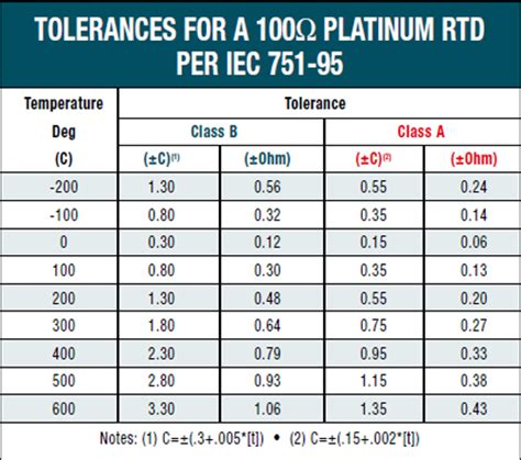 resistor tolerance specification image gallery rtd chart