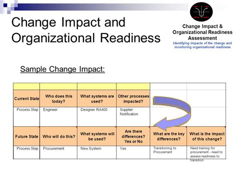 Organizational Impact Assessment Template