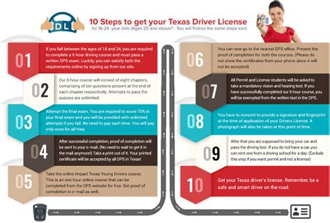 texas age for boating license texas drivers license for ages 18 19 20 21 22 23 and 24