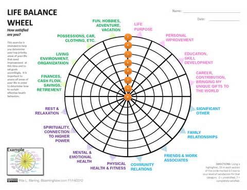 Life balance wheel quotes