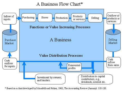 flowchart business a business flow chart