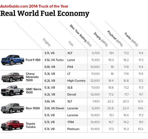 truck bed size comparison chart diesel pickup comparison 2013 autos weblog
