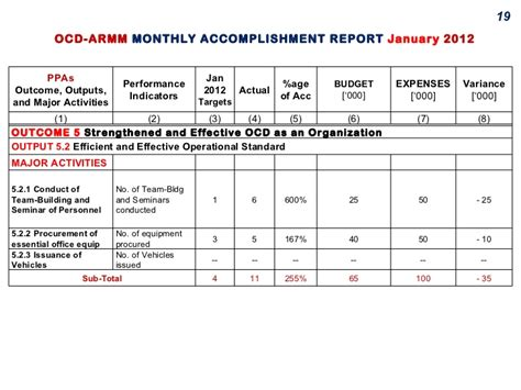 school monthly report sle monthly accomplishment report sle 28 images 7