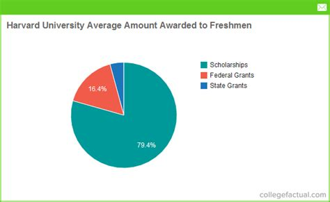 Average Major Of Mba Student For Harvard by Financial Aid Options At Harvard Grants