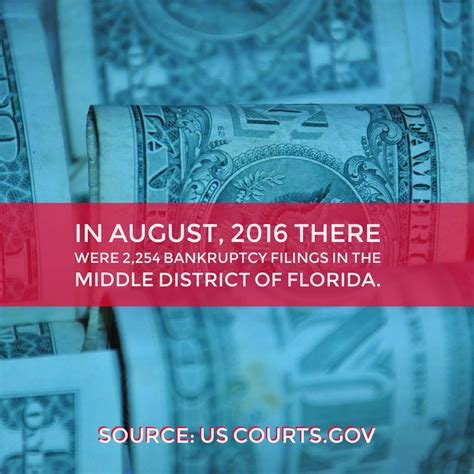 Bankruptcy Search Florida Bankruptcy Statistics August 2016 Filings For Middle