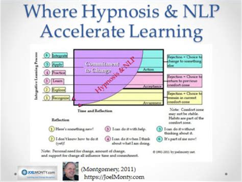 use nlp and hypnosis to special report hypnosis tool to support learning and
