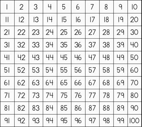 Printable Times Table Chart 1 100