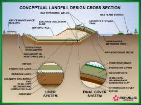 How do landfills work landfill engineering republic services