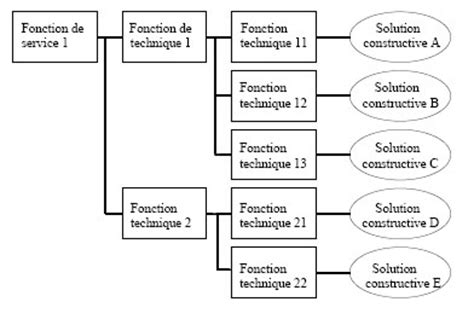 exemple diagramme fast analyse fonctionnelle des systemes wikim 233 ca