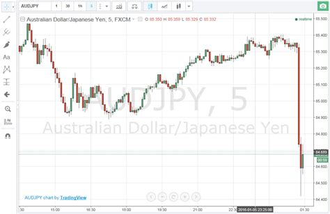 currency converter yen to aud aud and nzd london time sydney time
