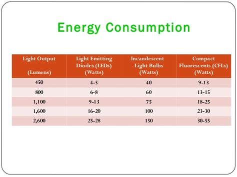 led lights reduce energy consumption laxman energy led light supplier