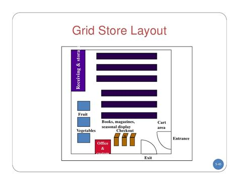store layout and design essay the gallery for gt grid store layout