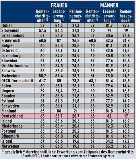 Autoversicherungen Frankreich by Renteneintrittsalter Europa Vergleich Tabelle Kfz