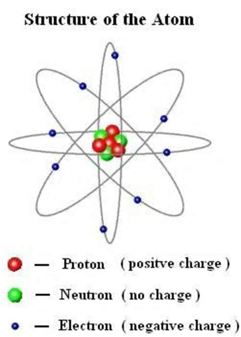 Electrical Charge Of A Proton by Electron Energy Level Diagram Electron Shielding Diagram