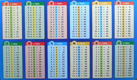 times table chart pdf printable multiplication table 1 10 12 pdf