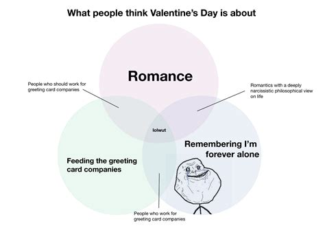 what to do on valentines day alone image 698676 forever alone your meme