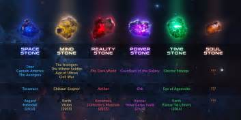 Marvel Cinematic Universe Infinity Stones Micechat Features Marvel Land Marvel Land News
