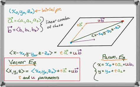 Why Do All Aircrfats Form Jro Stop In Mba by Vector And Parametric Equations Of A Plane