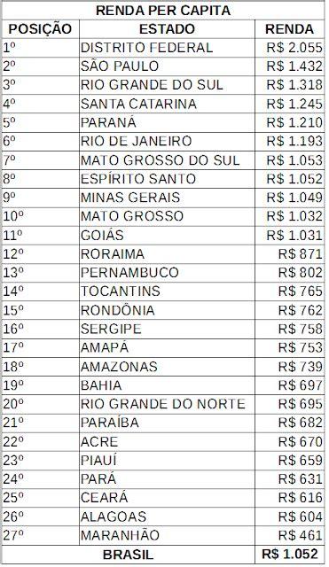 lista dos aposentados de abril de 2016 tudo lista estados do brasil por renda per capita
