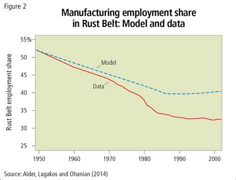 pattern making jobs usa competition and the decline of the rust belt federal