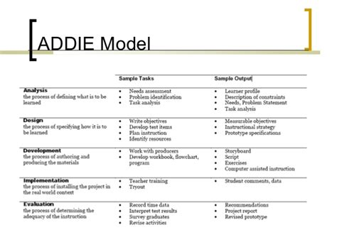assure model lesson plan template design