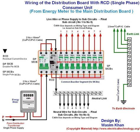 electrical panel installation wiring diagrams