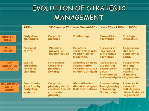 Strategic Management Books For Mba Pdf by Strategic Management Issues And Cases Paul Dobson Kenneth
