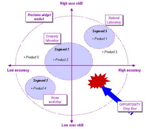 layout techniques definition market segmentation