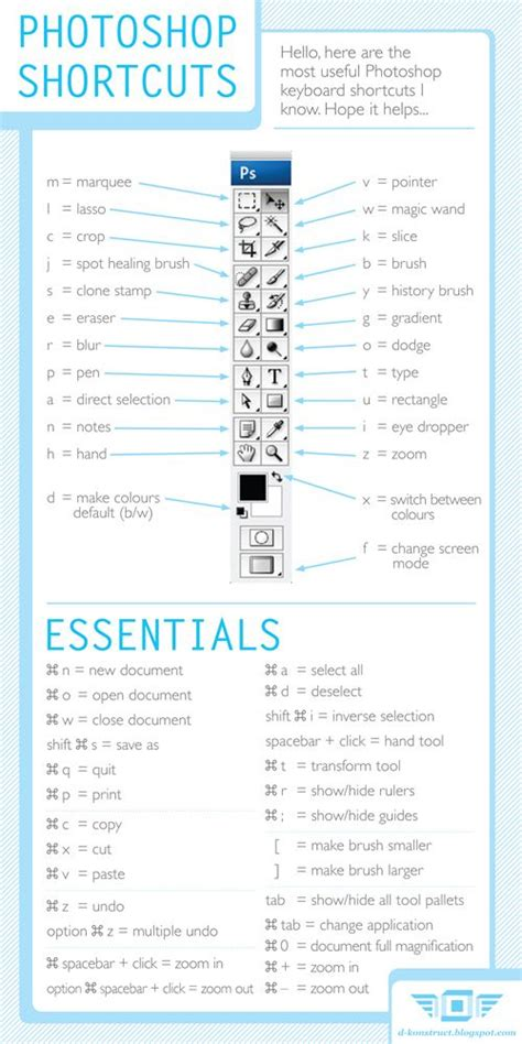 photoshop layout shortcut photoshop shortcuts all in one cheat sheet