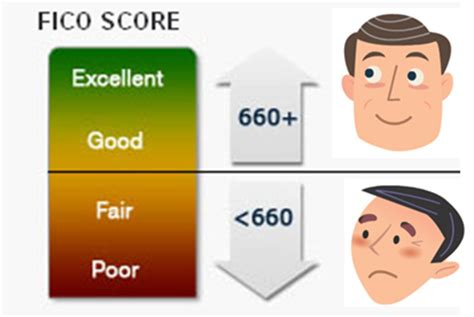 what must your credit score be to buy a house the importance of the fico score we say yes program