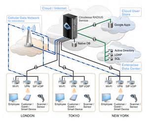 secure wifi in multi location organizations cloudessa