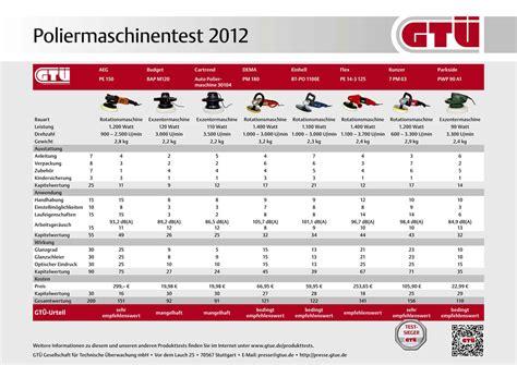 Richtig Polieren Mit Flex by Gt 220 Testet Poliermaschinen F 252 Rs Auto Exzentermaschine Und
