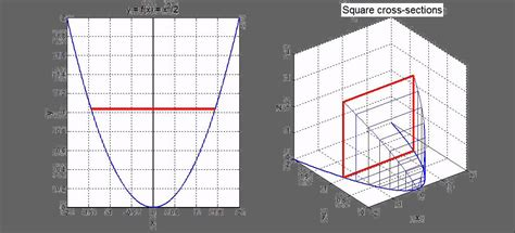 Volume Using Cross Sections by Volumes By Slicing Square Cross Sections