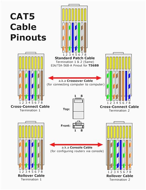 ethernet rj45 wiring diagram for cat5 cable wiring