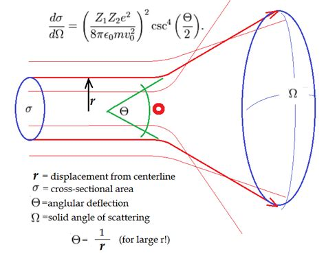 rutherford cross section why i hate physics april 2012