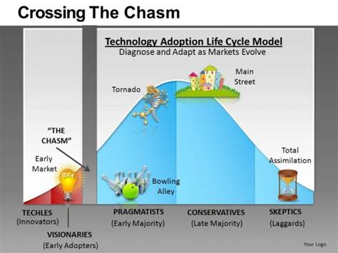 Sosiaalinen Media Opetuksessa Crossing The Chasm Ppt