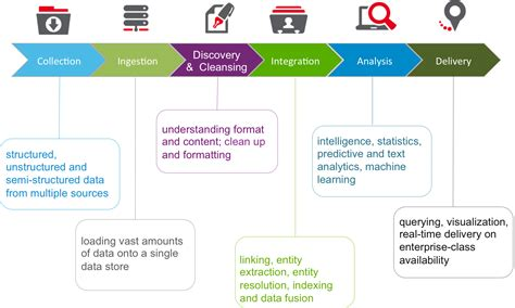big data workflow big data solutions