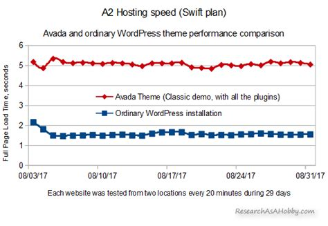avada theme graph a2hosting avada per day speed chart research as a hobby