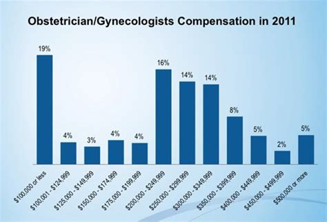 obgyn salary applecool info