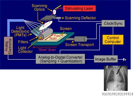format dicom adalah cafe radiologi instrumen cr computed radiology