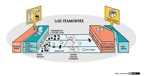 the nexus framework for scaling scrum continuously delivering an integrated product with scrum teams books less framework large scale scrum less