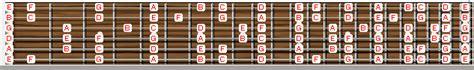 belajar melodi gitar c dorian mode bahasa indonesia hd ingin bisa melodi harus tahu major modes dulu