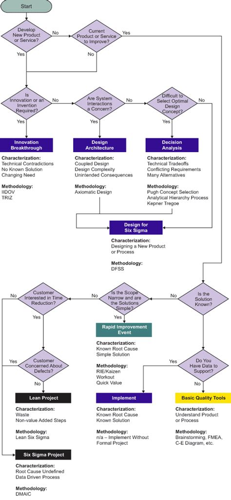 flowchart of research methodology problem solving methodology wizard flow chart