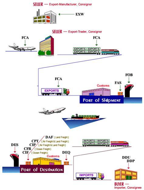 door to door tracking meaning 60 impressive freight forwarding process flow chart