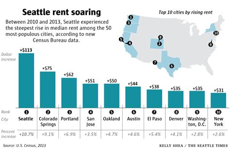 average rent in united states average rent in seattle wa median prices trends
